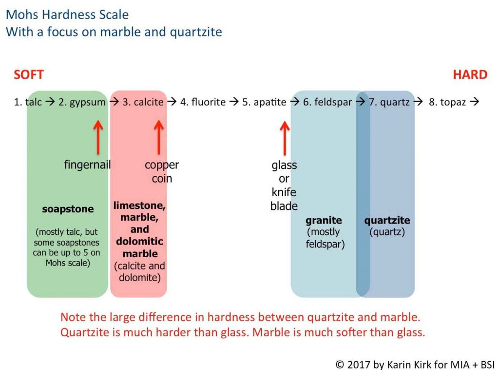 Mohs Hardness Scale with Respect to Quartzite